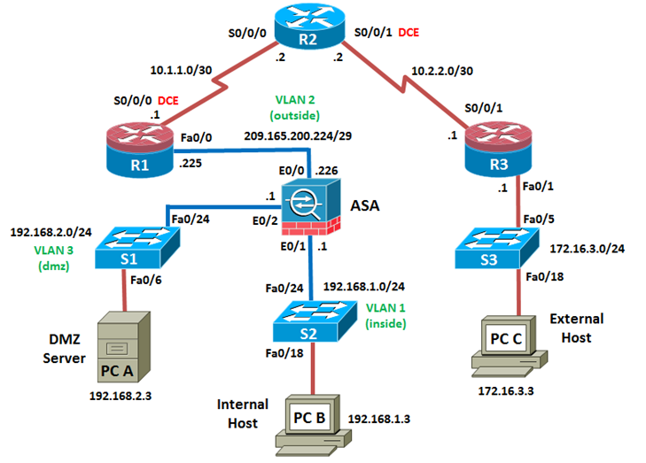 Topología CCNA Security