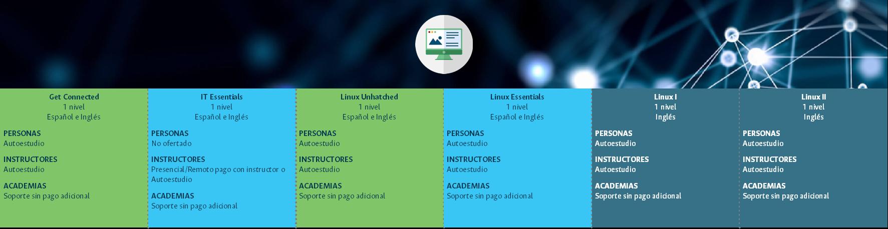 Universidad Nacional de Colombia : Cisco CCNA R&S Bridging